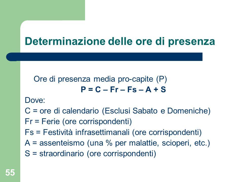 55 Determinazione delle ore di presenza Ore di presenza media pro-capite (P) P = C – Fr – Fs – A + S Dove: C = ore di calendario (Esclusi Sabato e Dom