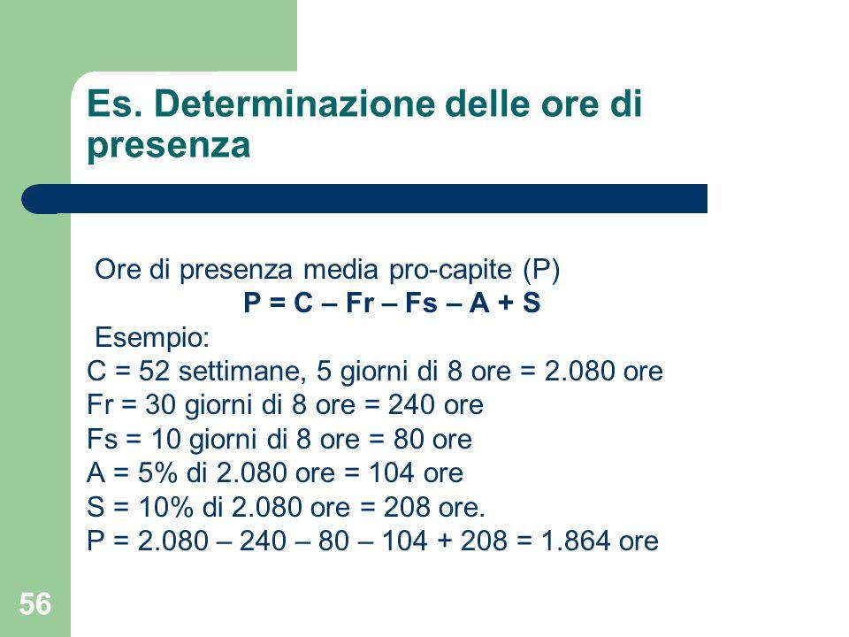56 Es. Determinazione delle ore di presenza Ore di presenza media pro-capite (P) P = C – Fr – Fs – A + S Esempio: C = 52 settimane, 5 giorni di 8 ore