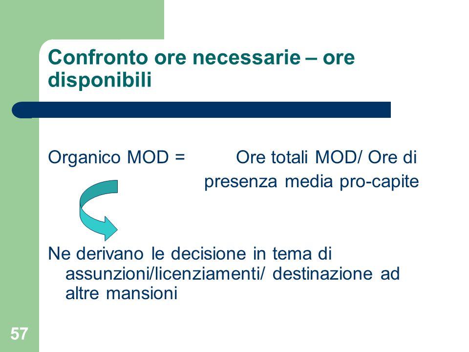 57 Confronto ore necessarie – ore disponibili Organico MOD = Ore totali MOD/ Ore di presenza media pro-capite Ne derivano le decisione in tema di assu
