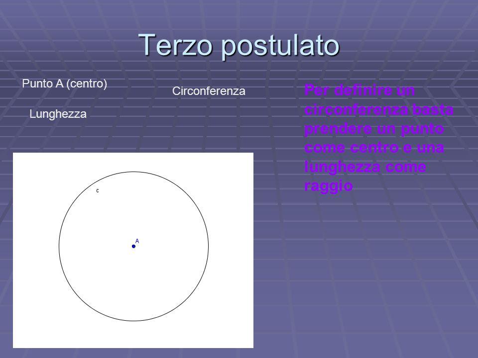 Terzo postulato Punto A (centro) Lunghezza Circonferenza Per definire un circonferenza basta prendere un punto come centro e una lunghezza come raggio