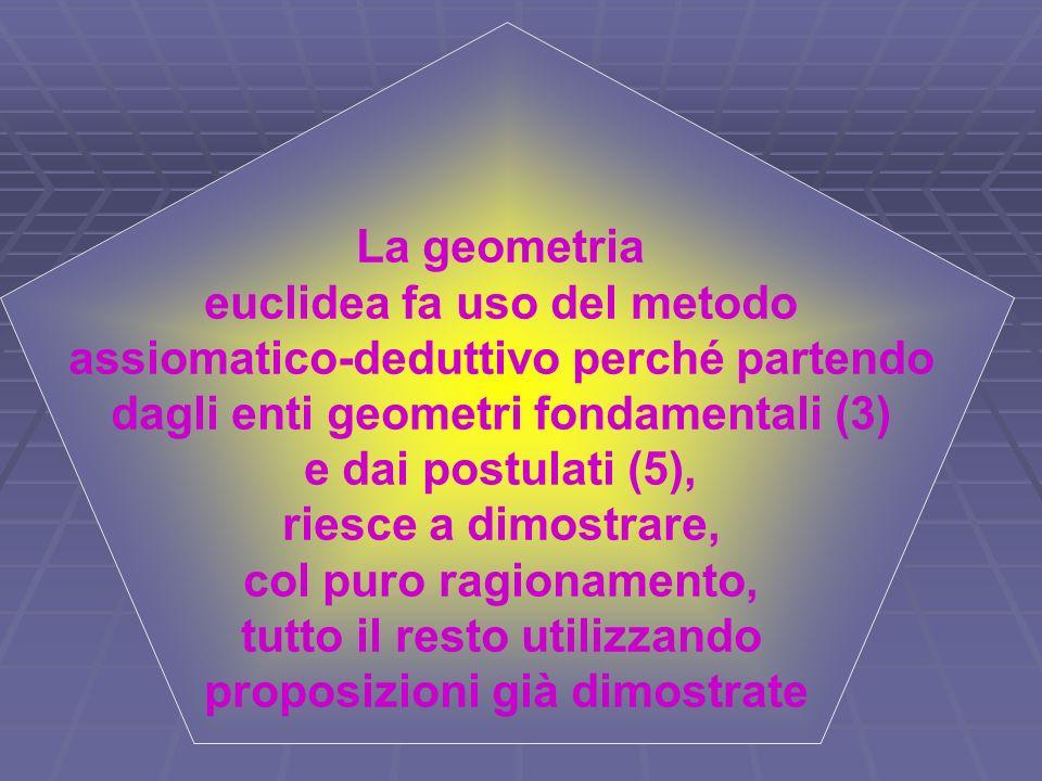 La geometria euclidea fa uso del metodo assiomatico-deduttivo perché partendo dagli enti geometri fondamentali (3) e dai postulati (5), riesce a dimos