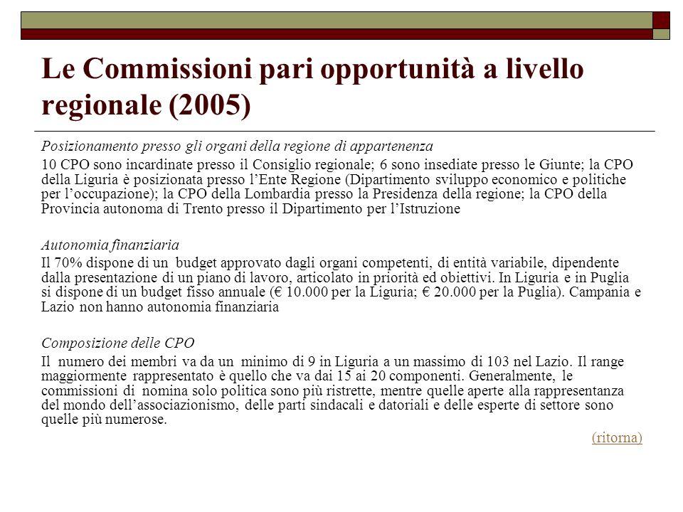 Le Commissioni pari opportunità a livello regionale (2005) Posizionamento presso gli organi della regione di appartenenza 10 CPO sono incardinate pres