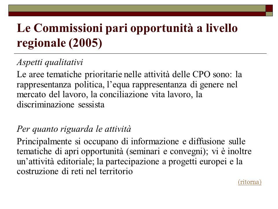 Le Commissioni pari opportunità a livello regionale (2005) Aspetti qualitativi Le aree tematiche prioritarie nelle attività delle CPO sono: la rappres
