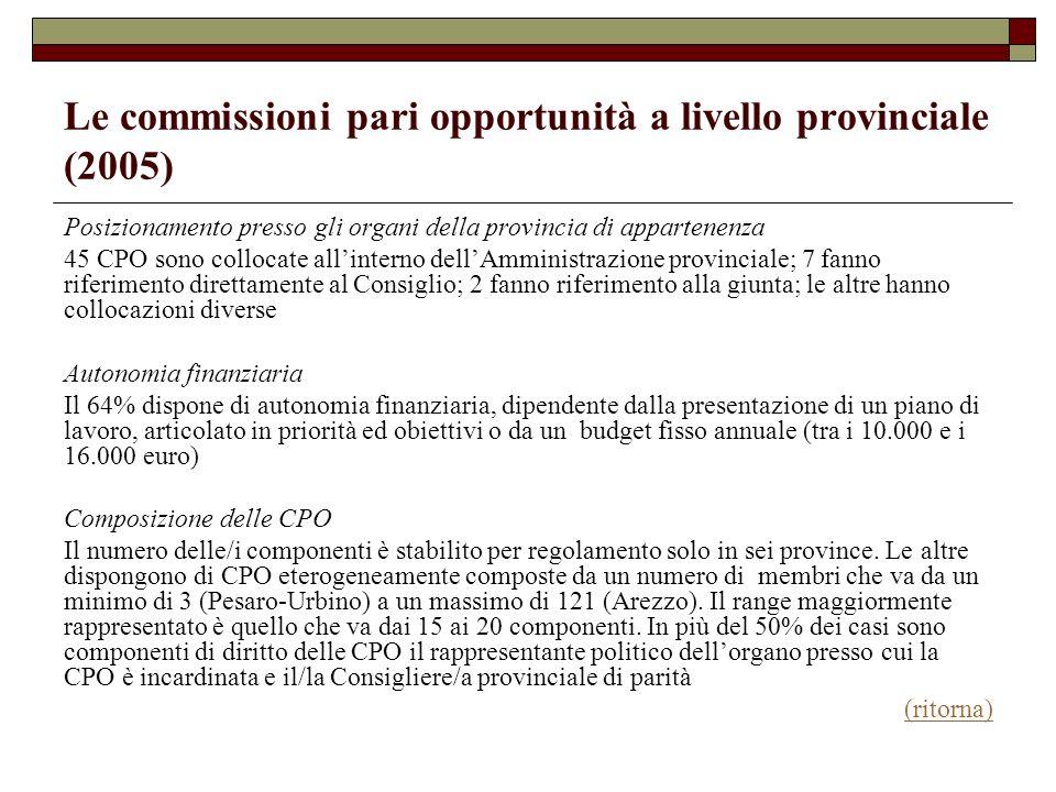 Le commissioni pari opportunità a livello provinciale (2005) Posizionamento presso gli organi della provincia di appartenenza 45 CPO sono collocate al