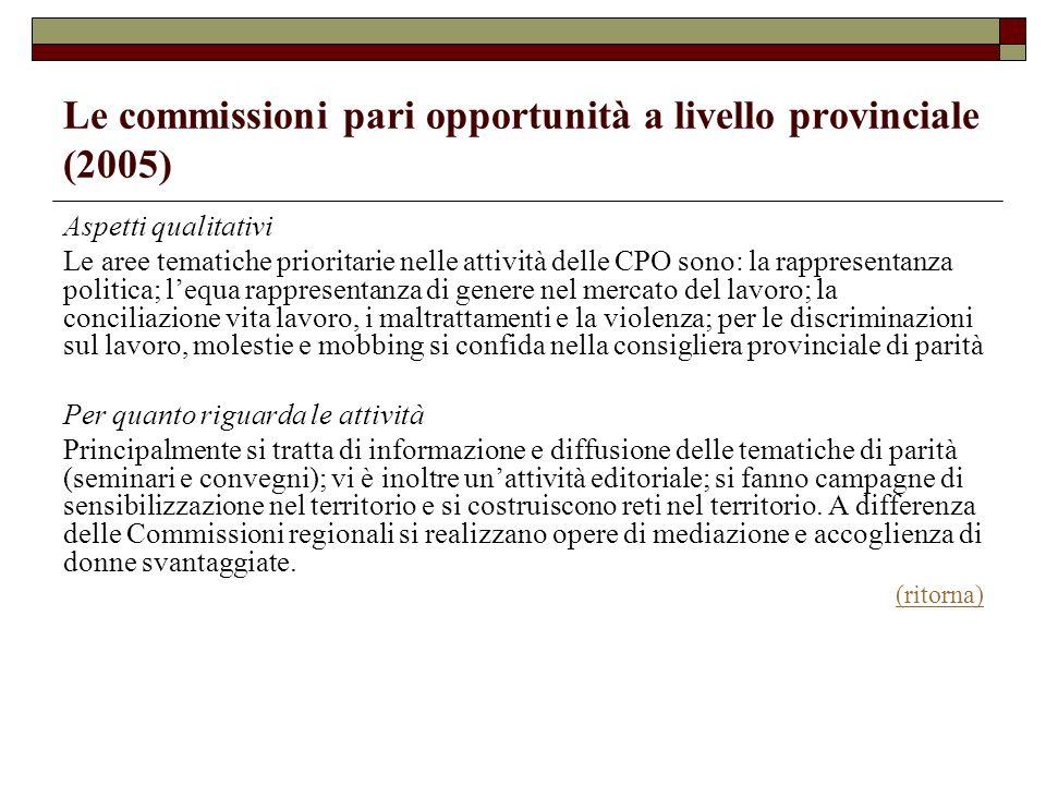 Le commissioni pari opportunità a livello provinciale (2005) Aspetti qualitativi Le aree tematiche prioritarie nelle attività delle CPO sono: la rappr