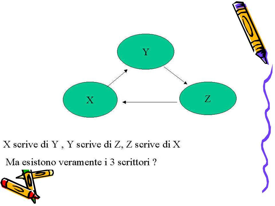 Situazioni autoreferenti: i tre scrittori X, Y e Z sono 3 scrittori X scrive di Y Y scrive di Z Z scrive di X