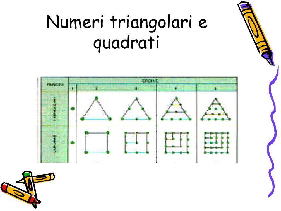 I numeri quadrati 1 4 9 16 Si ottengono sommando i numeri dispari 1 3 5 7 … Q(1)=1 Q(2)=1+3=4 Q(3)=1+3+5=9 Q(4)=1+3+5+7=16 Q(n+1) = Q(n) +2n+1