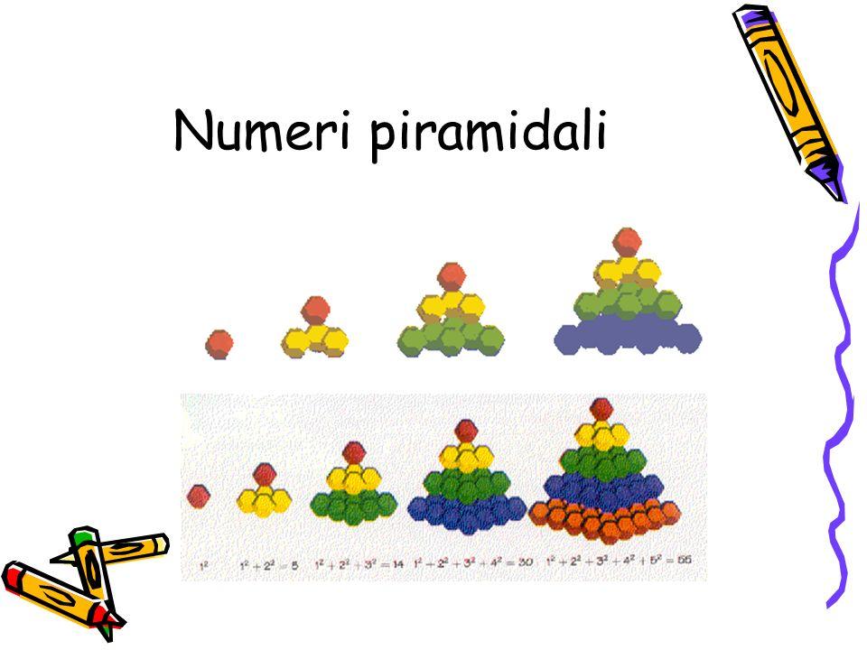 I numeri piramidali a base quadrata 1 5 14 30 Si ottengono sommando i numeri quadrati 1 4 9 16 P(1)=1 P(2)=1+4=5 P(3)=1+4+9=14 P(4)=1+4+9+16=30 P(n)=P