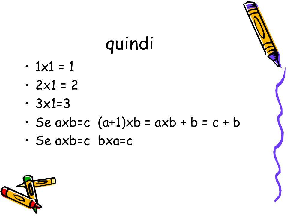 Interpretazione I 1 moltiplicazione II 2 = uguaglianza III 3 IIII 4 IIIII 5