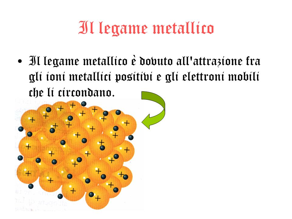 Il legame metallico Il legame metallico è dovuto all'attrazione fra gli ioni metallici positivi e gli elettroni mobili che li circondano.