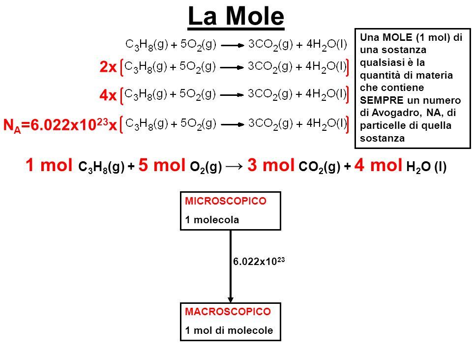 La Mole 2x 4x N A =6.022x10 23 x 1 mol C 3 H 8 (g) + 5 mol O 2 (g) 3 mol CO 2 (g) + 4 mol H 2 O (l) MICROSCOPICO 1 molecola MACROSCOPICO 1 mol di mole