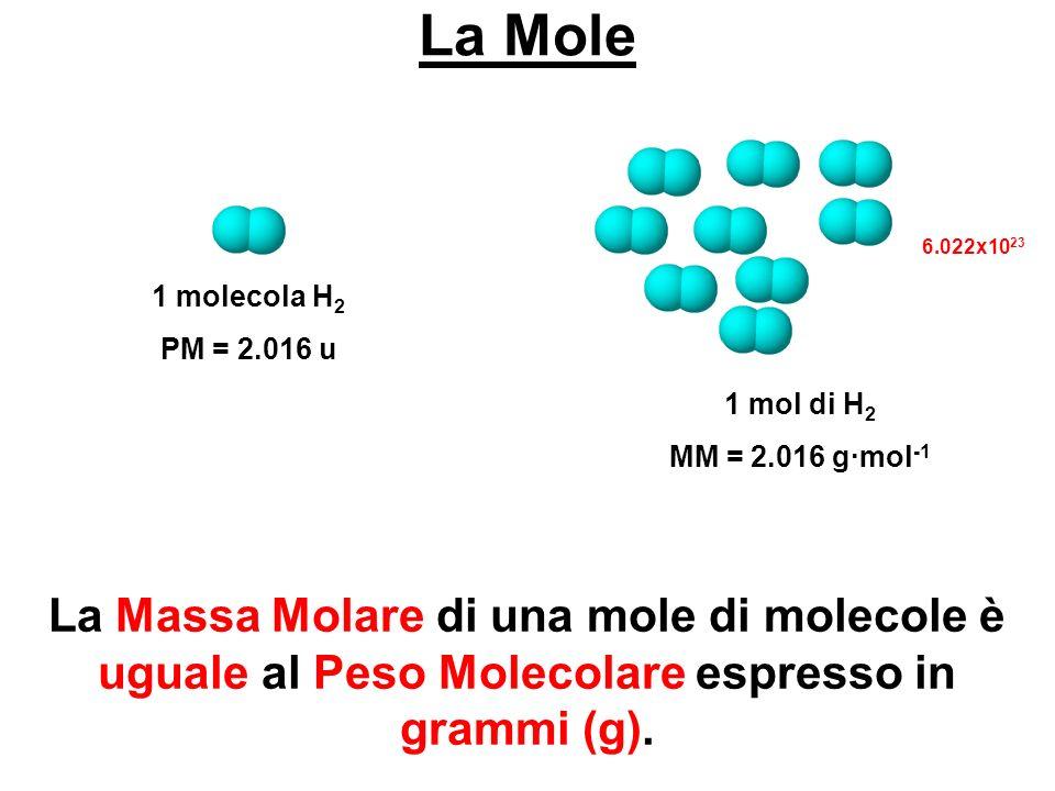 La Mole La Massa Molare di una mole di molecole è uguale al Peso Molecolare espresso in grammi (g). 1 molecola H 2 PM = 2.016 u 1 mol di H 2 MM = 2.01