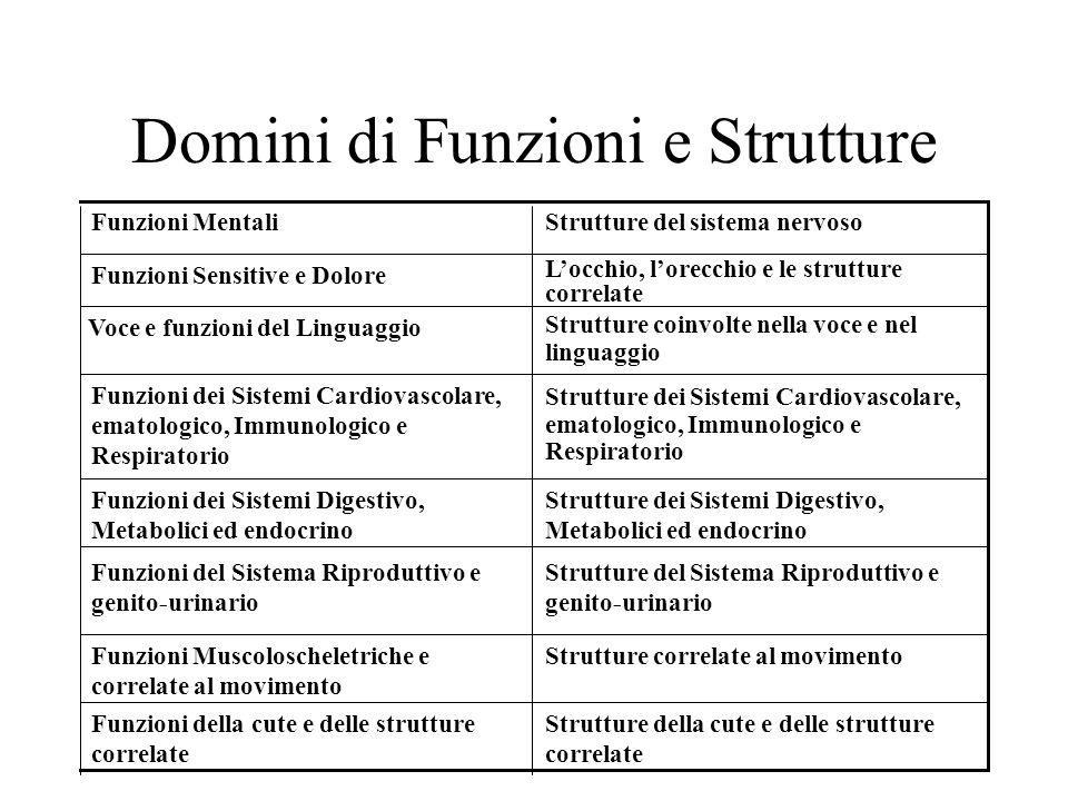 Domini di Funzioni e Strutture Strutture della cute e delle strutture correlate Funzioni della cute e delle strutture correlate Strutture correlate al