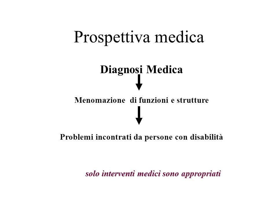 Prospettiva medica Diagnosi Medica Menomazione di funzioni e strutture Problemi incontrati da persone con disabilità solo interventi medici sono appro