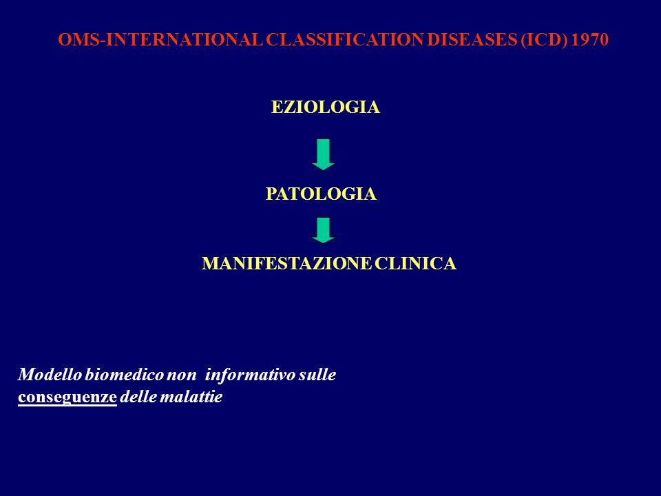 EZIOLOGIA OMS-INTERNATIONAL CLASSIFICATION DISEASES (ICD) 1970 PATOLOGIA MANIFESTAZIONE CLINICA Modello biomedico non informativo sulle conseguenze de