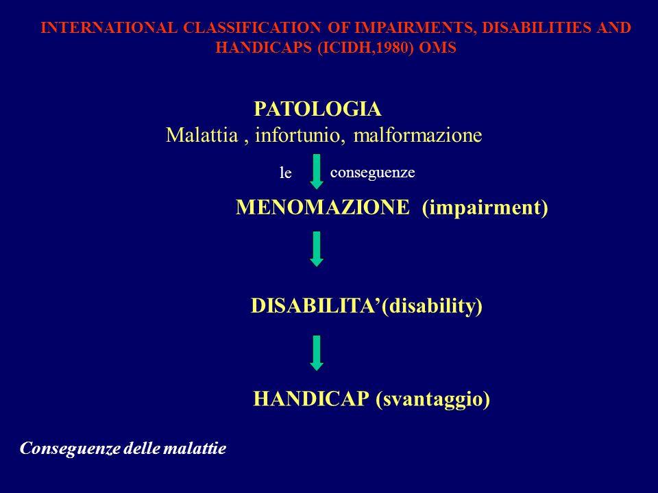 PATOLOGIA Malattia, infortunio, malformazione MENOMAZIONE (impairment) DISABILITA(disability) HANDICAP (svantaggio) INTERNATIONAL CLASSIFICATION OF IM