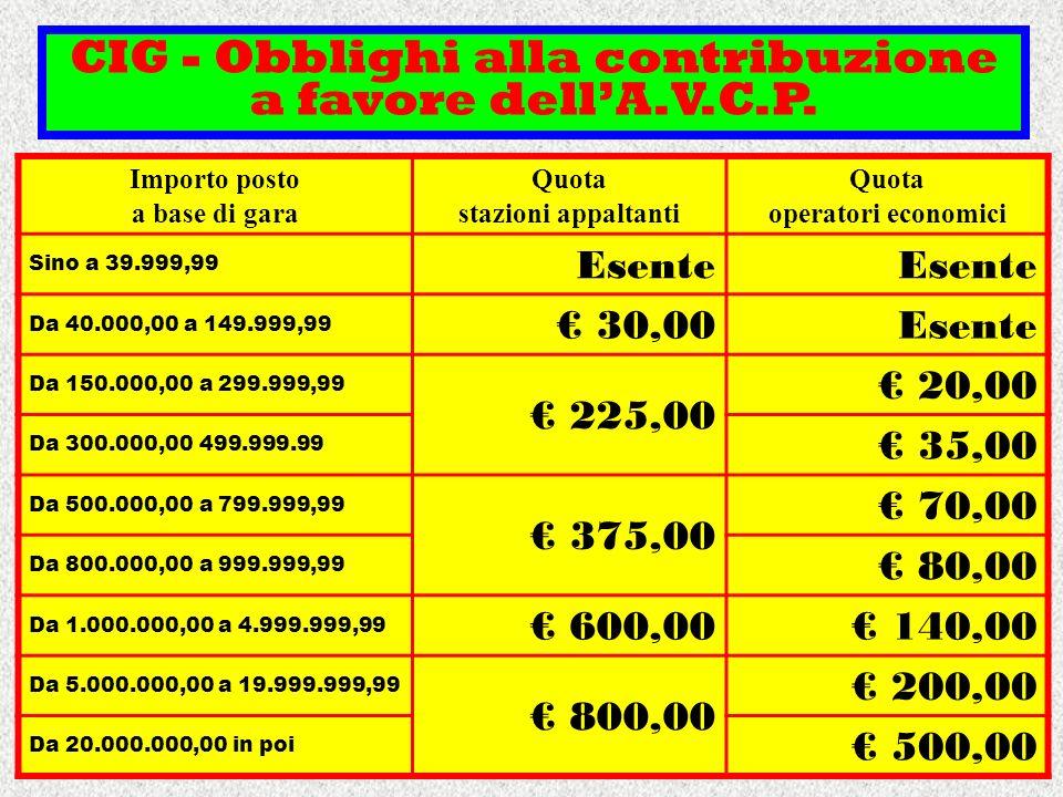 CIG - Obblighi alla contribuzione a favore dellA.V.C.P. Importo posto a base di gara Quota stazioni appaltanti Quota operatori economici Sino a 39.999