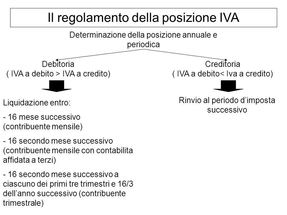 Il regolamento della posizione IVA Determinazione della posizione annuale e periodica Debitoria ( IVA a debito > IVA a credito) Creditoria ( IVA a deb