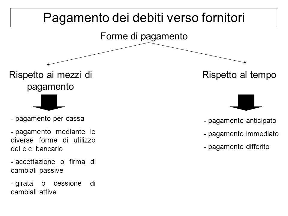 Pagamento dei debiti verso fornitori Forme di pagamento Rispetto ai mezzi di pagamento Rispetto al tempo - pagamento per cassa - pagamento mediante le