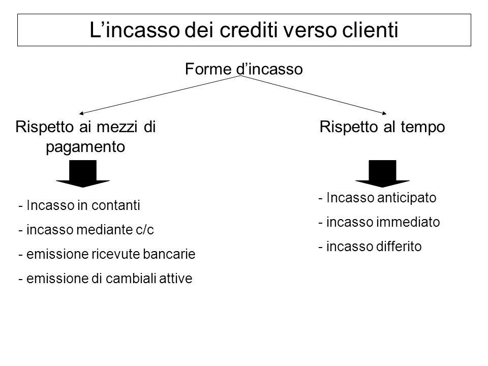 Lincasso dei crediti verso clienti Forme dincasso Rispetto ai mezzi di pagamento Rispetto al tempo - Incasso in contanti - incasso mediante c/c - emis