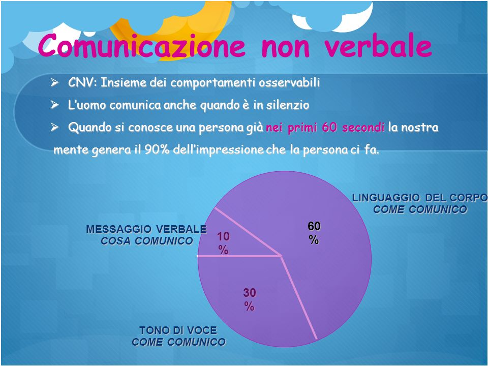 Comunicazione non verbale CNV: Insieme dei comportamenti osservabili CNV: Insieme dei comportamenti osservabili Luomo comunica anche quando è in silen