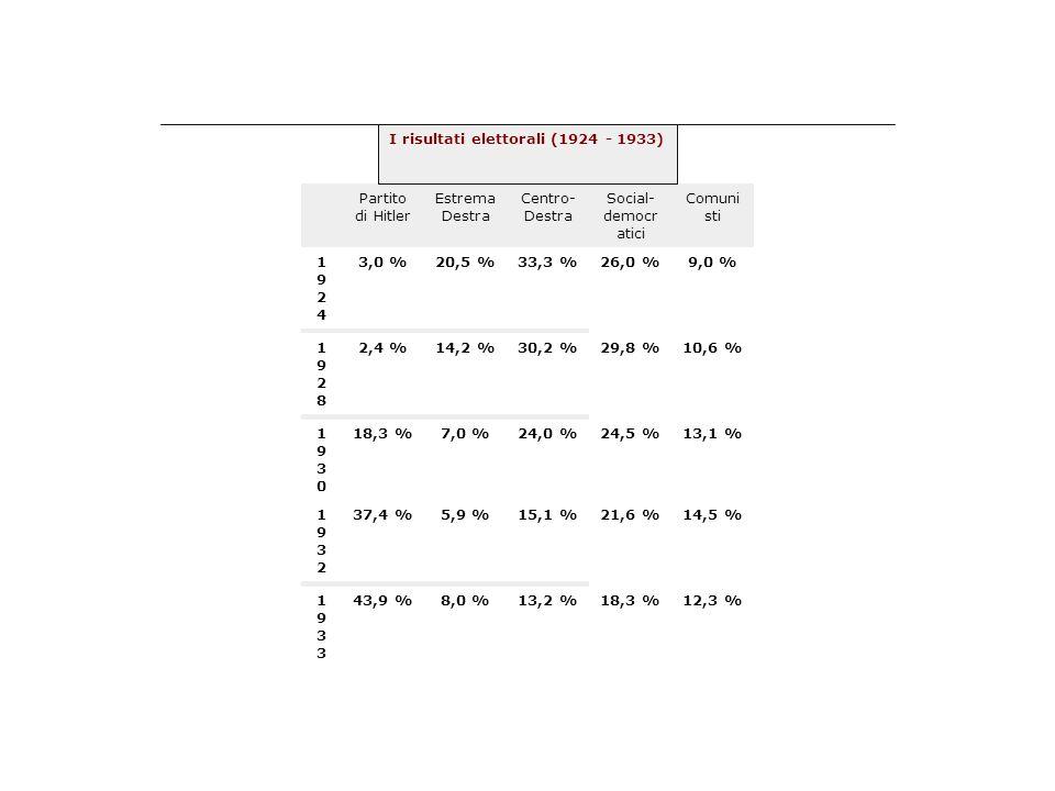 Partito di Hitler Estrema Destra Centro- Destra Social- democr atici Comuni sti 19241924 3,0 %20,5 %33,3 %26,0 %9,0 % 19281928 2,4 %14,2 %30,2 %29,8 %