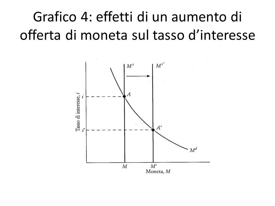Grafico 4: effetti di un aumento di offerta di moneta sul tasso dinteresse