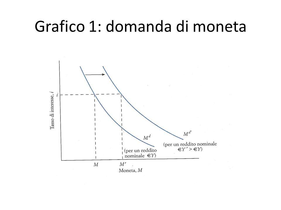 Grafico 1: domanda di moneta