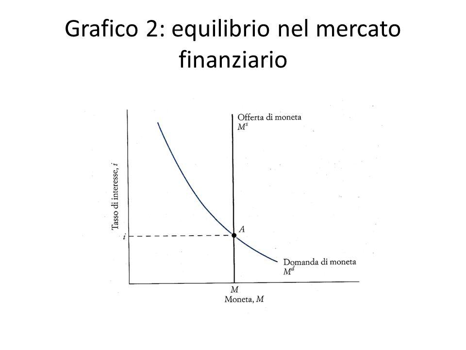 Grafico 2: equilibrio nel mercato finanziario