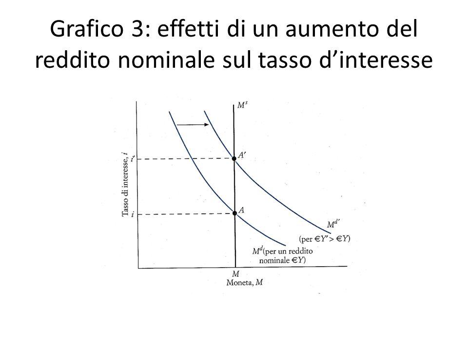 Grafico 3: effetti di un aumento del reddito nominale sul tasso dinteresse