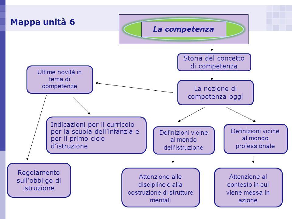 Mappa unità 6 La competenza Definizioni vicine al mondo dellistruzione Storia del concetto di competenza La nozione di competenza oggi Attenzione alle