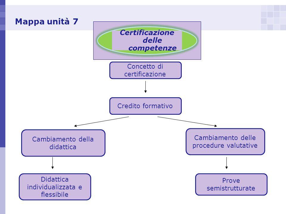 Mappa unità 7 Certificazione delle competenze Cambiamento della didattica Concetto di certificazione Cambiamento delle procedure valutative Didattica