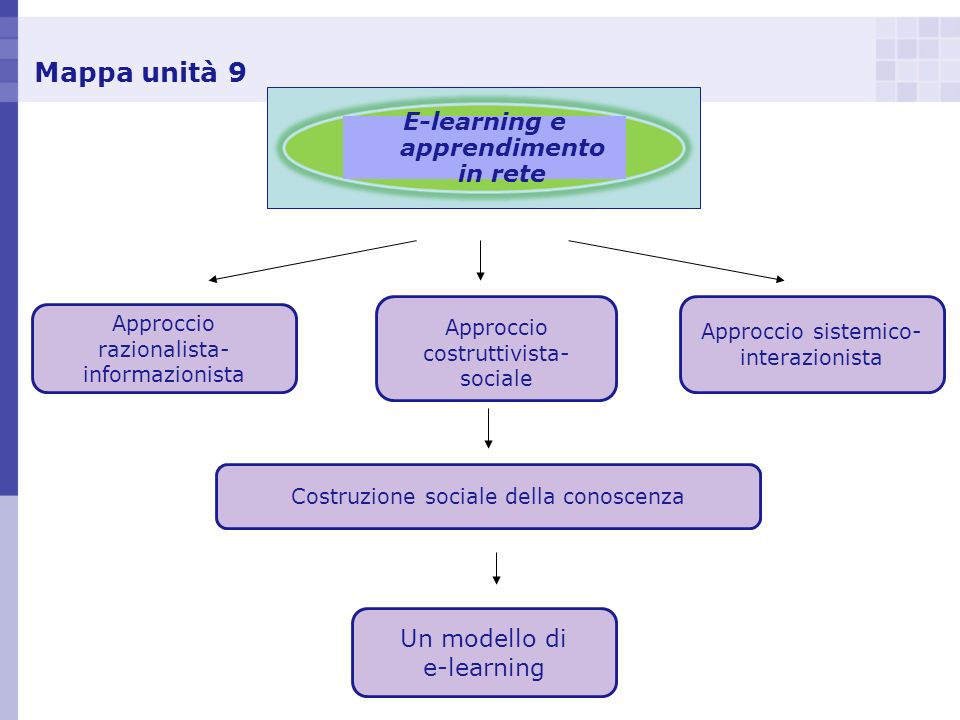 Mappa unità 9 E-learning e apprendimento in rete Approccio razionalista- informazionista Approccio sistemico- interazionista Approccio costruttivista-