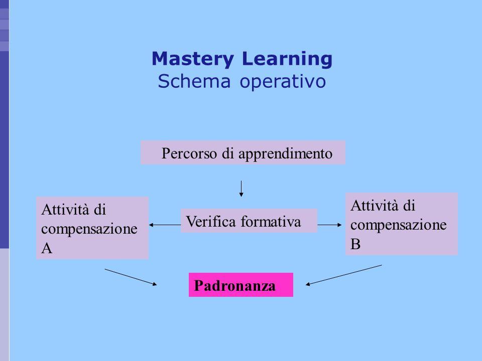 Percorso di apprendimento Attività di compensazione B Attività di compensazione A Padronanza Verifica formativa Mastery Learning Schema operativo