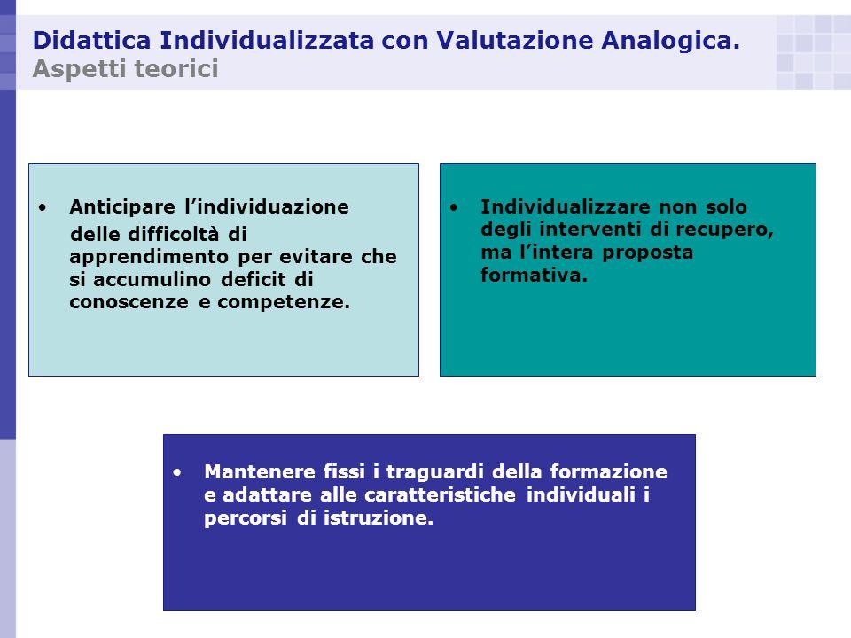 Didattica Individualizzata con Valutazione Analogica. Aspetti teorici Anticipare lindividuazione delle difficoltà di apprendimento per evitare che si