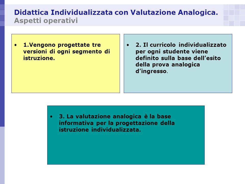 Didattica Individualizzata con Valutazione Analogica. Aspetti operativi 1.Vengono progettate tre versioni di ogni segmento di istruzione. 2. Il curric