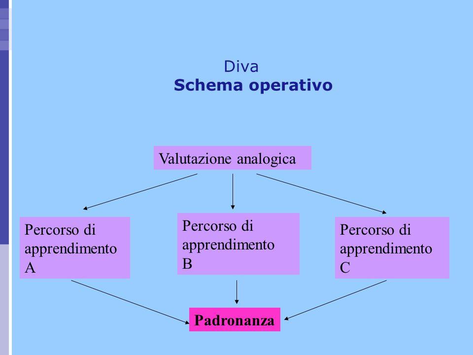 Diva Schema operativo Valutazione analogica Percorso di apprendimento A Percorso di apprendimento B Percorso di apprendimento C Padronanza