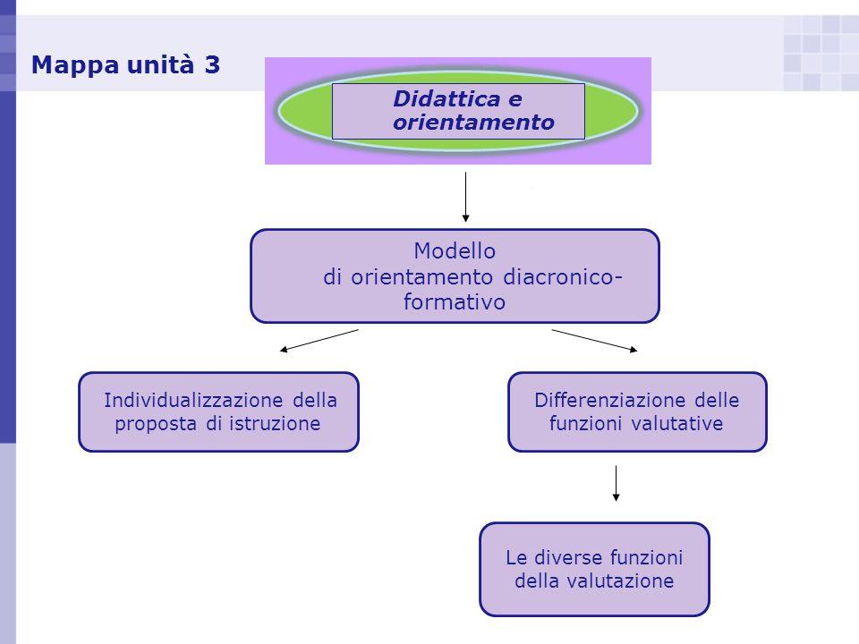 Mappa unità 3 Didattica e orientamento Modello di orientamento diacronico- formativo Individualizzazione della proposta di istruzione Differenziazione