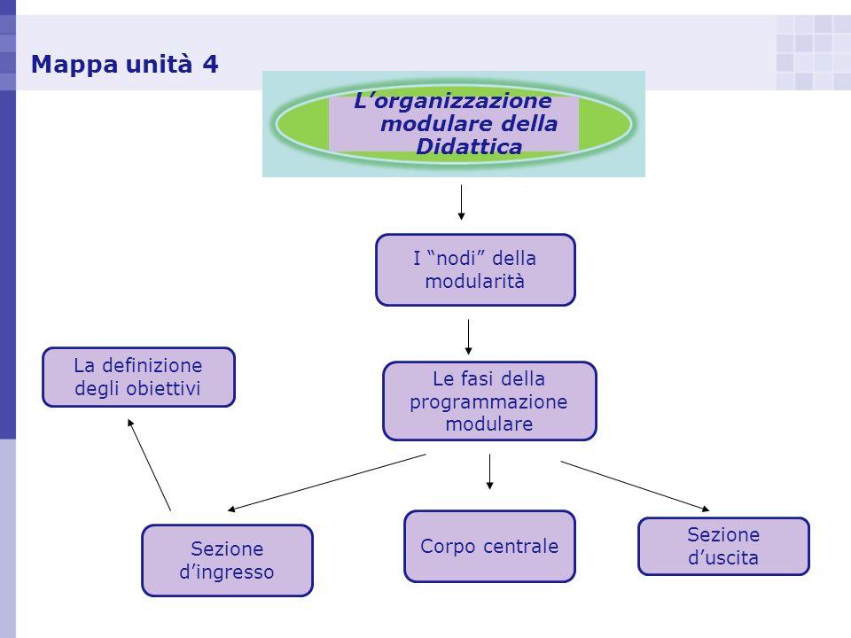 Mappa unità 4 Lorganizzazione modulare della Didattica La definizione degli obiettivi I nodi della modularità Le fasi della programmazione modulare Se