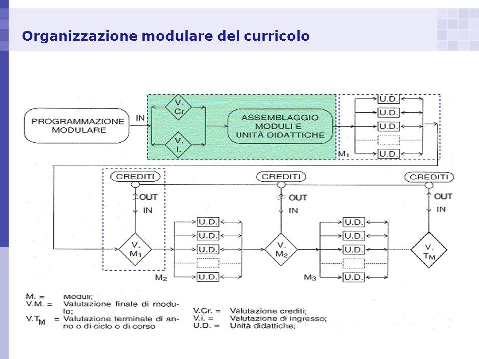 Organizzazione modulare del curricolo