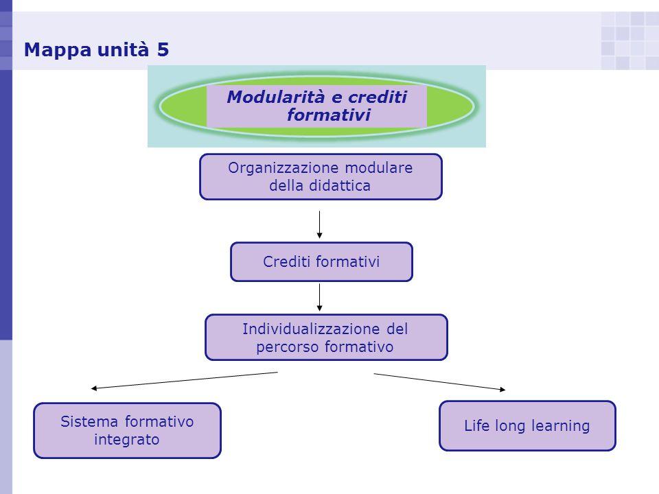 Mappa unità 5 Modularità e crediti formativi Organizzazione modulare della didattica Crediti formativi Sistema formativo integrato Life long learning