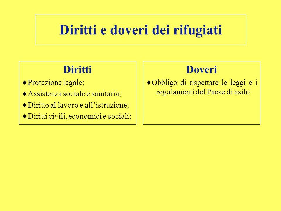 Diritti e doveri dei rifugiati Diritti Protezione legale; Assistenza sociale e sanitaria; Diritto al lavoro e allistruzione; Diritti civili, economici