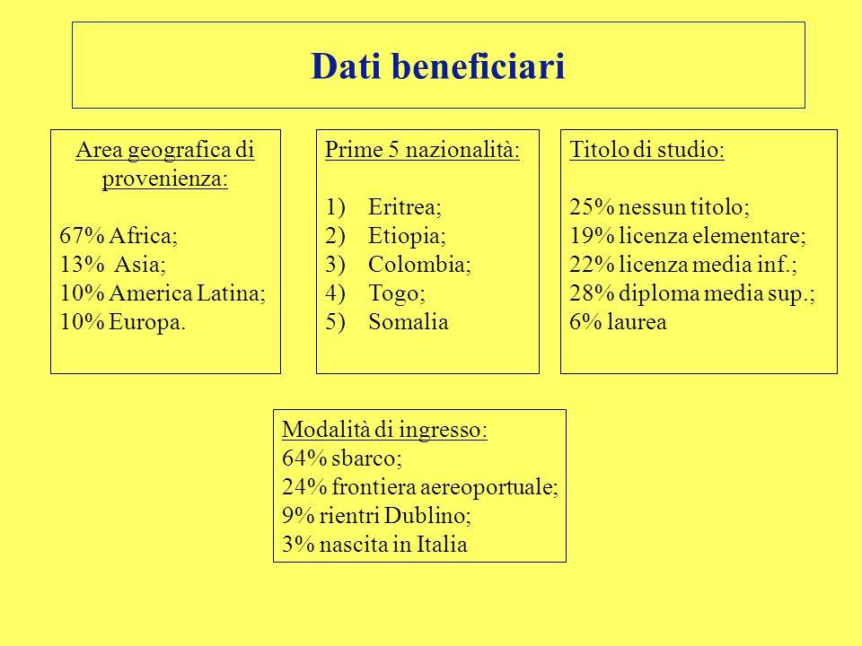 Dati beneficiari Area geografica di provenienza: 67% Africa; 13% Asia; 10% America Latina; 10% Europa. Prime 5 nazionalità: 1)Eritrea; 2)Etiopia; 3)Co