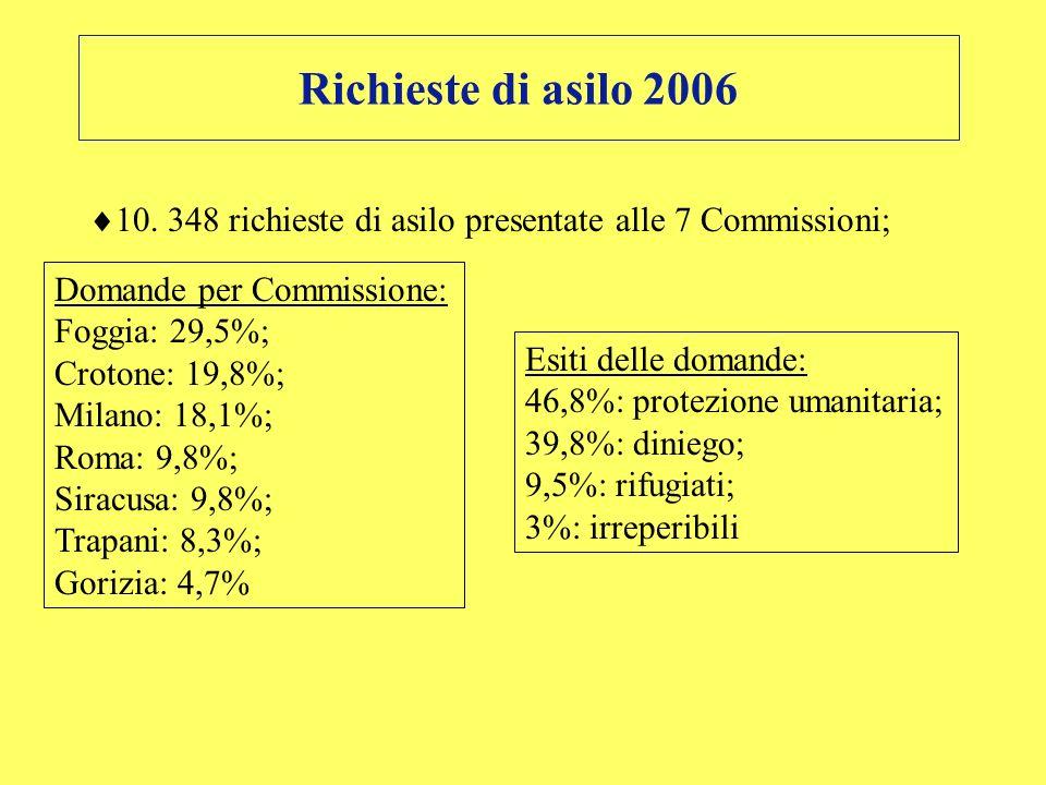Richieste di asilo 2006 10. 348 richieste di asilo presentate alle 7 Commissioni; Domande per Commissione: Foggia: 29,5%; Crotone: 19,8%; Milano: 18,1