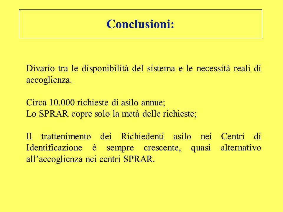 Conclusioni: Divario tra le disponibilità del sistema e le necessità reali di accoglienza. Circa 10.000 richieste di asilo annue; Lo SPRAR copre solo