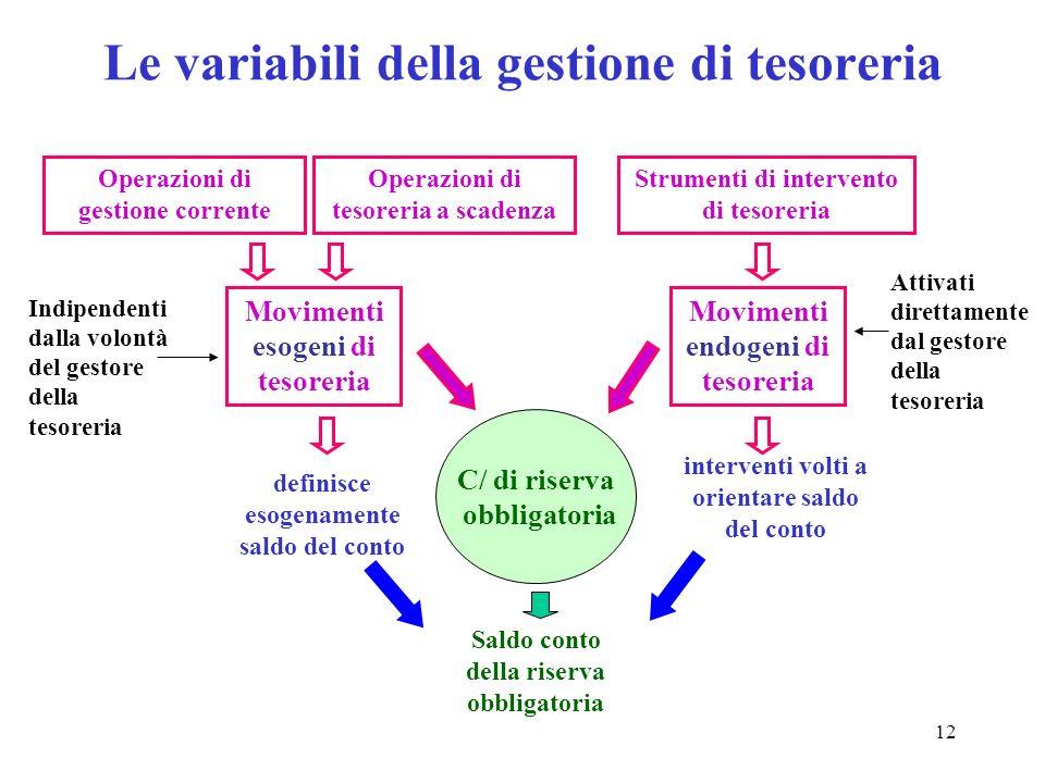 12 Le variabili della gestione di tesoreria Movimenti esogeni di tesoreria Movimenti endogeni di tesoreria C/ di riserva obbligatoria Operazioni di ge