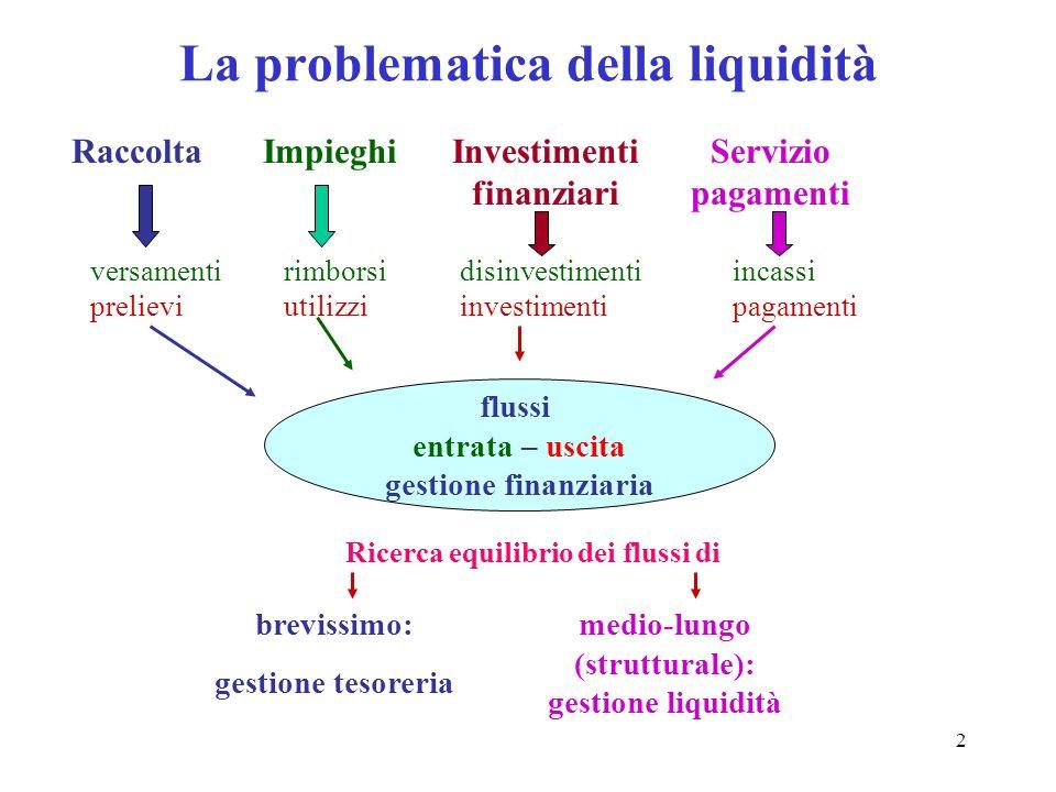 2 La problematica della liquidità RaccoltaInvestimenti finanziari Servizio pagamenti Impieghi versamenti prelievi rimborsi utilizzi disinvestimenti in