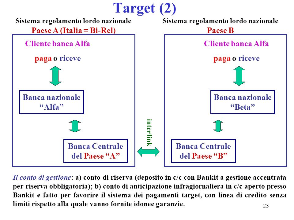 23 Target (2) Banca nazionale Alfa Cliente banca Alfa paga o riceve Banca nazionale Beta Cliente banca Alfa paga o riceve Banca Centrale del Paese A B