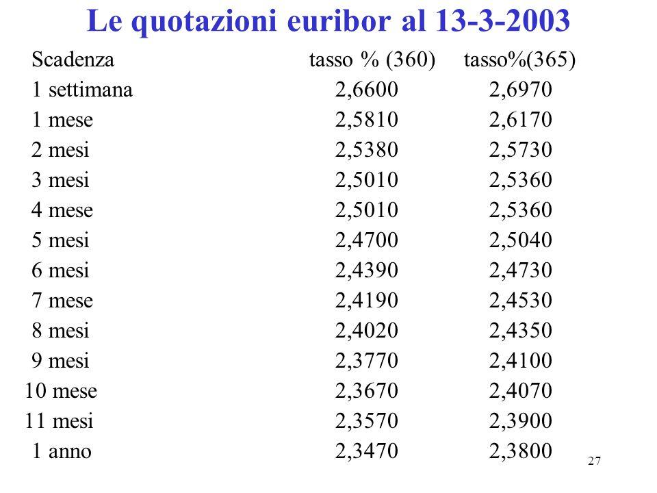 27 Le quotazioni euribor al 13-3-2003 Scadenza tasso % (360) tasso%(365) 1 settimana2,6600 2,6970 1 mese 2,5810 2,6170 2 mesi 2,5380 2,5730 3 mesi2,50