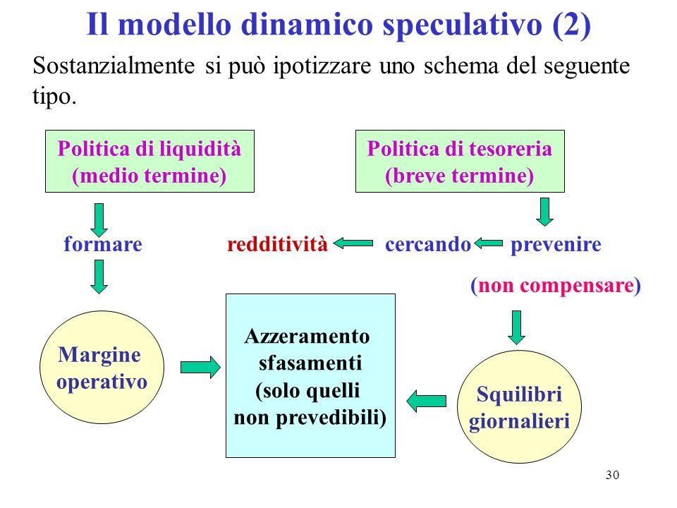 30 Il modello dinamico speculativo (2) Sostanzialmente si può ipotizzare uno schema del seguente tipo. Politica di liquidità (medio termine) Margine o